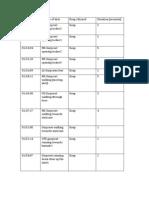 editing list