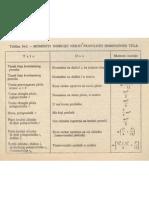 Tabela momenata inercije