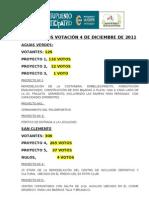 RESULTADOS VOTACION PP 2011
