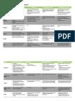 Construction Systems Comparison
