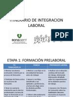 ITINERARIO de Integracion Laboral