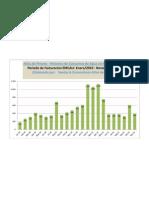EMCALI Consumos Acueducto Enero 2010 - Noviembre 2011