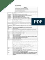Teclas de Atalho Excel