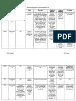 Endocrine Chart