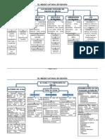 Geografía de España en esquemas