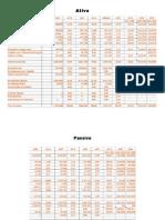 Ativo Passivo DRE Histogram A Indices