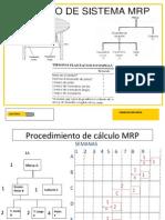 Plan de Requerimiento de Materiales Ejemplos