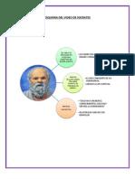 Esquema Del Video de Socrates y Platon de Las Clases de Filosofia Educativa