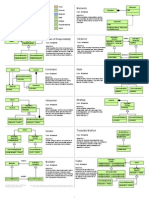 Design Patterns Quick Reference Card