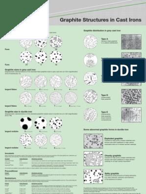 Graphite Structures in Cast Irons | Cast Iron | Magnesium