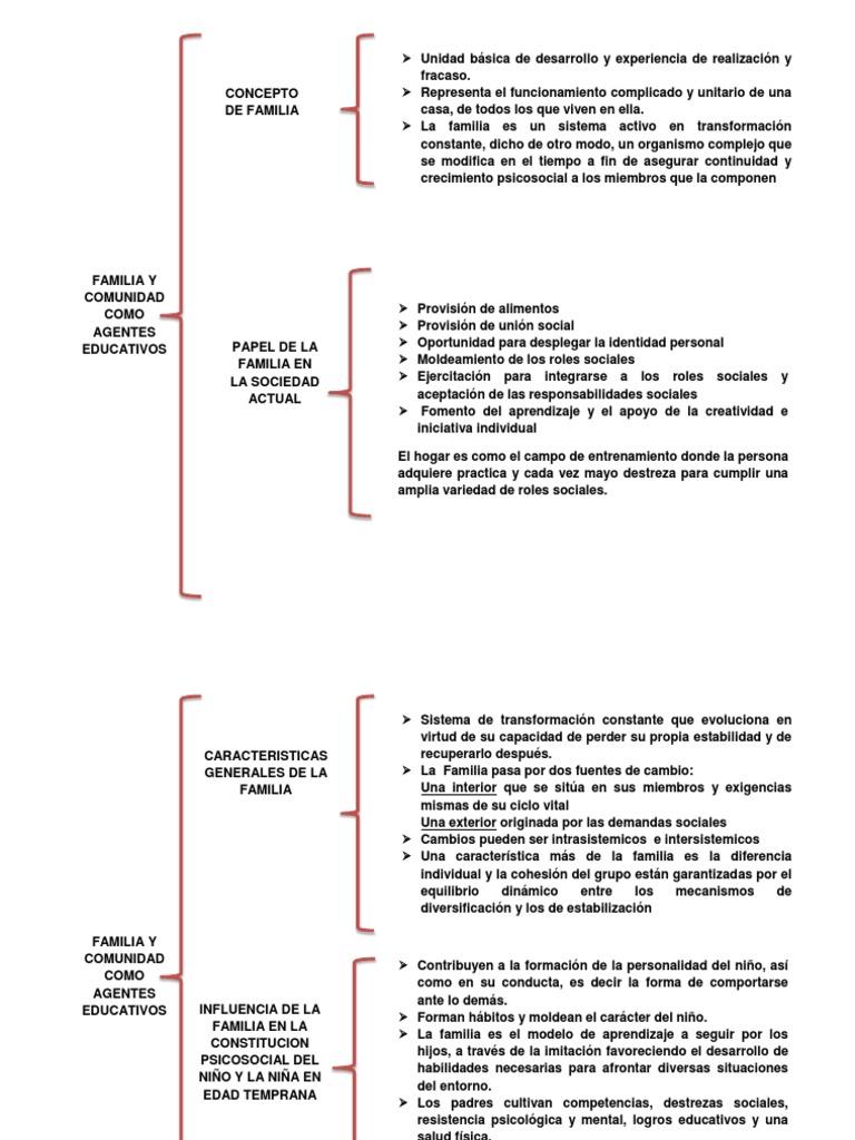 Cuadro sinoptico familia y comunidad como agentes educativos for Concepto de la familia para ninos