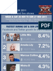 X Factor social media analysis Infographic for Week 8