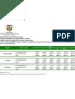 Distribución Población Formal e Informal 2007 - 2009