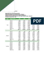Indicadores Mercado de Trabajo MPS - 2001 - 2009