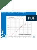 Projection des prix à Paris (compromis signés en novembre 2011)