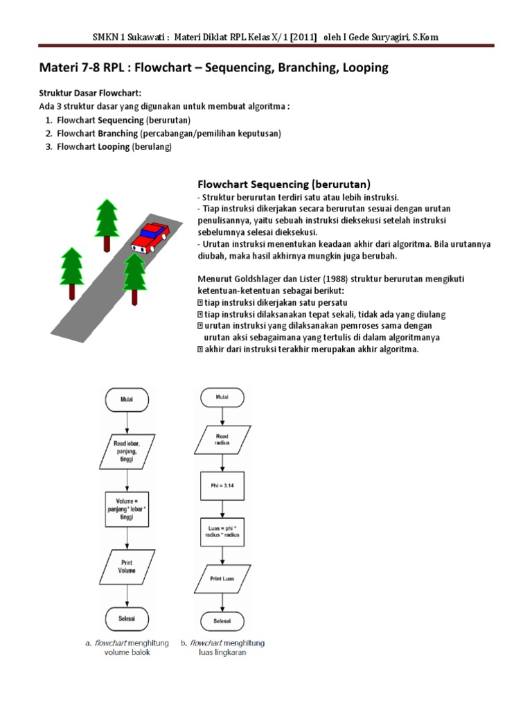 Materi Rpl P7 P8 Flowchart Sequence Branch Loop
