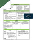 Summary Anatomy of Respiratory Tract