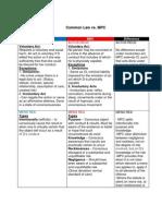 CL vs. MPC Chart
