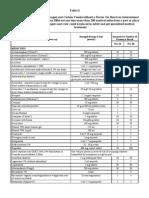 Table II - 1 (Shipboard Copy)