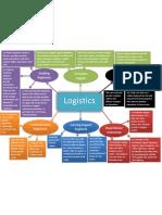 Logistics Diagram