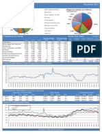 Beaumont Port Arthur MSA Labor Stats November 2011
