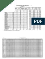 Tabel Profil Provinsi Jawa Timur 2010