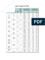 Electrical Wire Gauge Comparison Table