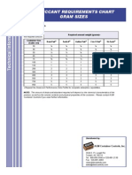 Desiccant Requirements Chart