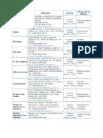 Directorio Ofic Recaud Portal Fiscal 2011