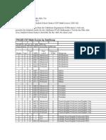 Palo Alto (CA) Unified School District CST Math Scores (2005-06)