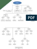 Grupos Funcionales (Mapa Conceptual)