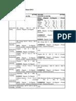 Orissa Class 12th Date Sheet 2012