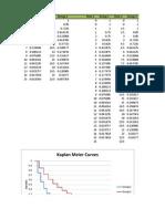 Kaplan Meier curves in Excel