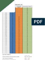 TOEFL Scoring Chart 1