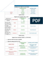 Useful English Grammar Tables