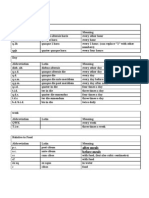 Arranged List of Prescription Abbreviations