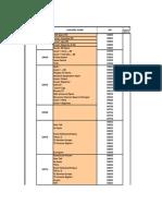 Lista de canales del receptor satelital Engel RS4800 HD