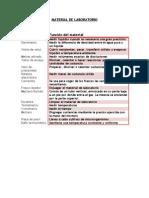 Practica 0. Material de Lab Oratorio