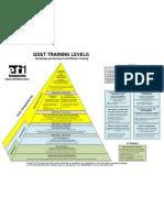 Gdt Training Pyramid