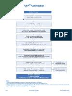 CFPCM Certification