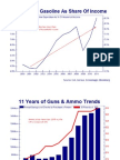 11 Trends Over Last 11 Years