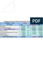 Project Budget Figures (1)