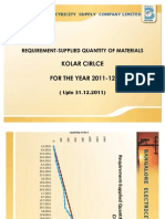 Kolar  Circle - requirement /supply of line materials for the year 2011-12