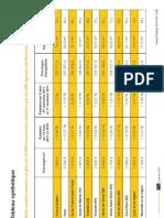 Les Prix de l'Immobilier en France en 2011 (Century 21)