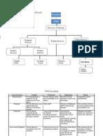 Organizational Chart of Law