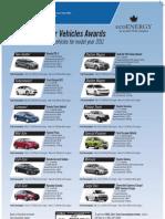 Most Efficient Vehicles 2011
