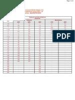 Tabela Corrente de Motores