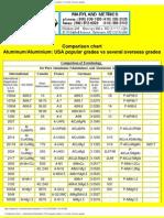 Comparison Chart -- Aluminium_ USA Popular Grades V