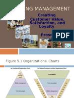 Customer Value, Satisfaction & Loyalty