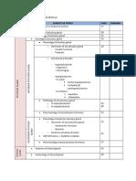 Index for Endocrine System Module